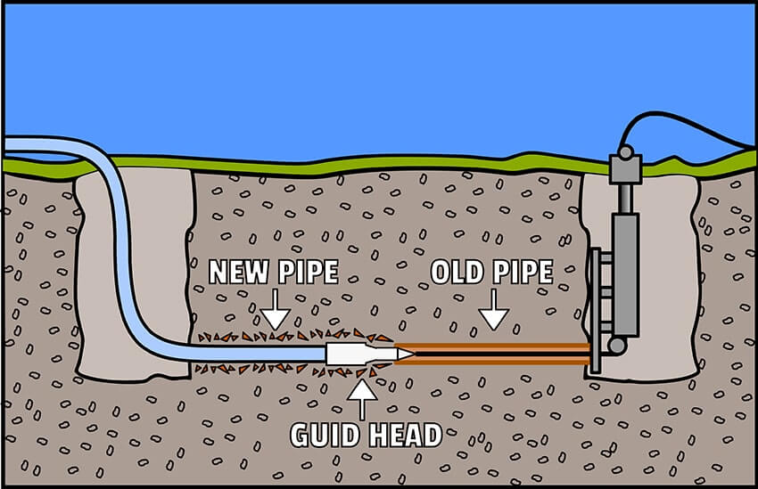 Trenchless Sewer Repair in Lynnwood, WA